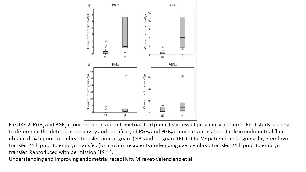 FIGURE 2. PGE2 and PGF2a concentrations in endometrial fluid predict successful pregnancy outcome. Pilot study seeking to determine the detection sensitivity and specificity of PGE2 and PGF2a concentrations detectable in endometrial fluid obtained 24 h prior to embryo transfer, nonpregnant (NP) and pregnant (P). (a) In IVF patients undergoing day 3 embryo transfer 24 h prior to embryo transfer. (b) In ovum recipients undergoing day 5 embryo transfer 24 h prior to embryo transfer. Reproduced with permission [19&&].